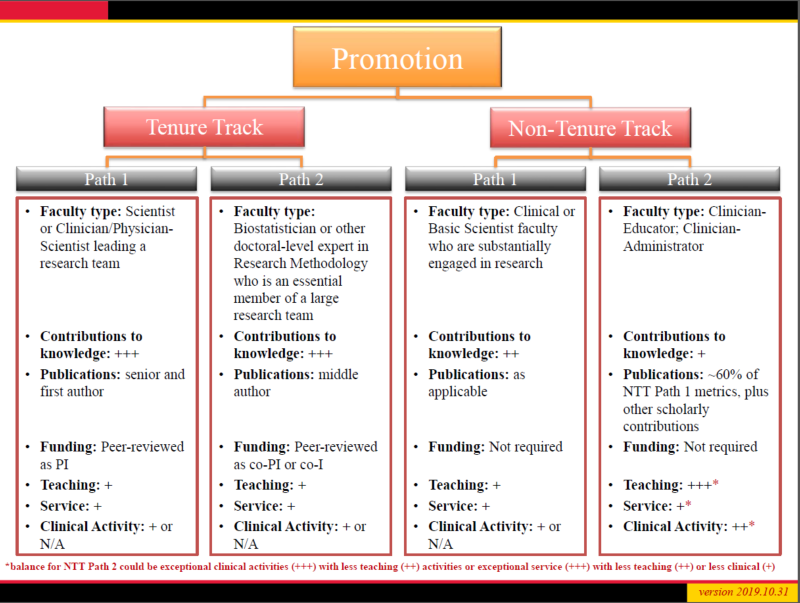 Promotion Pathway Workflow