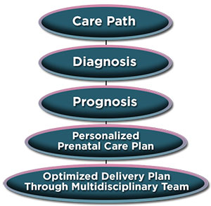 Care Path Graph: diagnosis - prognosis - personalized prenatal care plan - optimized delivery plan through multidisciplinary team