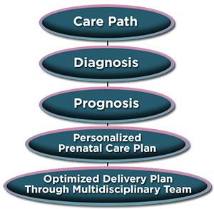 Care Path Graph: diagnosis - prognosis - personalized prenatal care plan - optimized delivery plan through multidisciplinary team