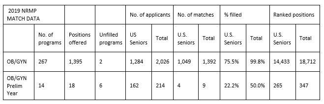 2019 nrmp match data