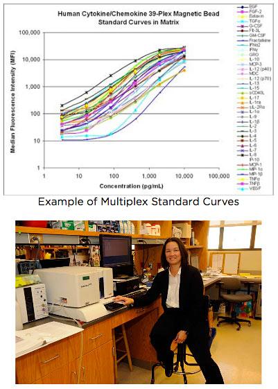 Multiplex Standard Curves
